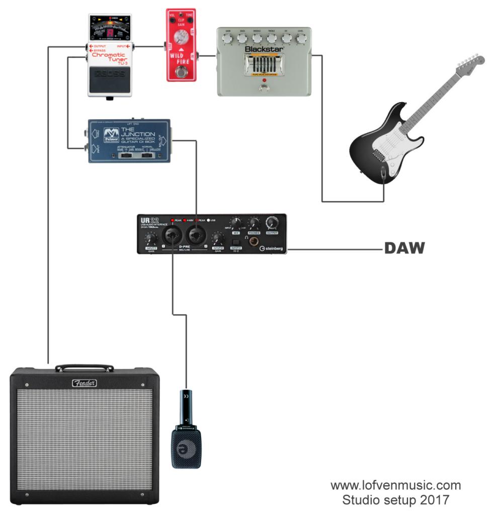 Guitar pedal board studio setup
